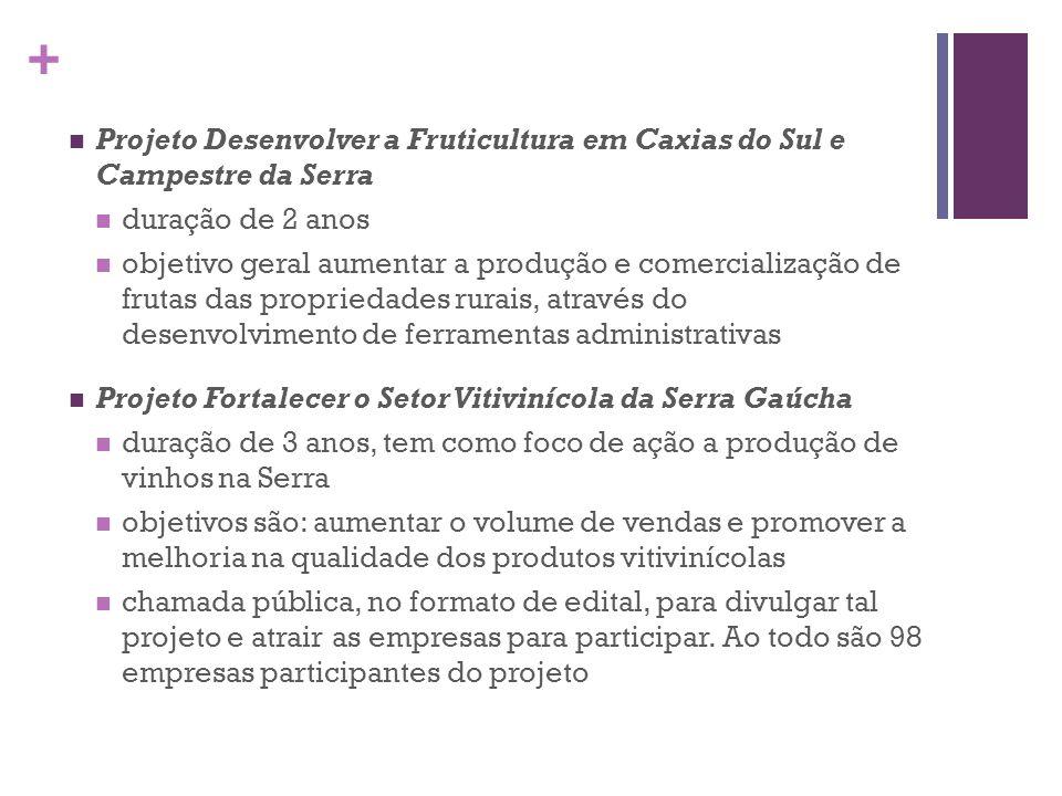 + Projeto Desenvolver a Fruticultura em Caxias do Sul e Campestre da Serra duração de 2 anos objetivo geral aumentar a produção e comercialização de f