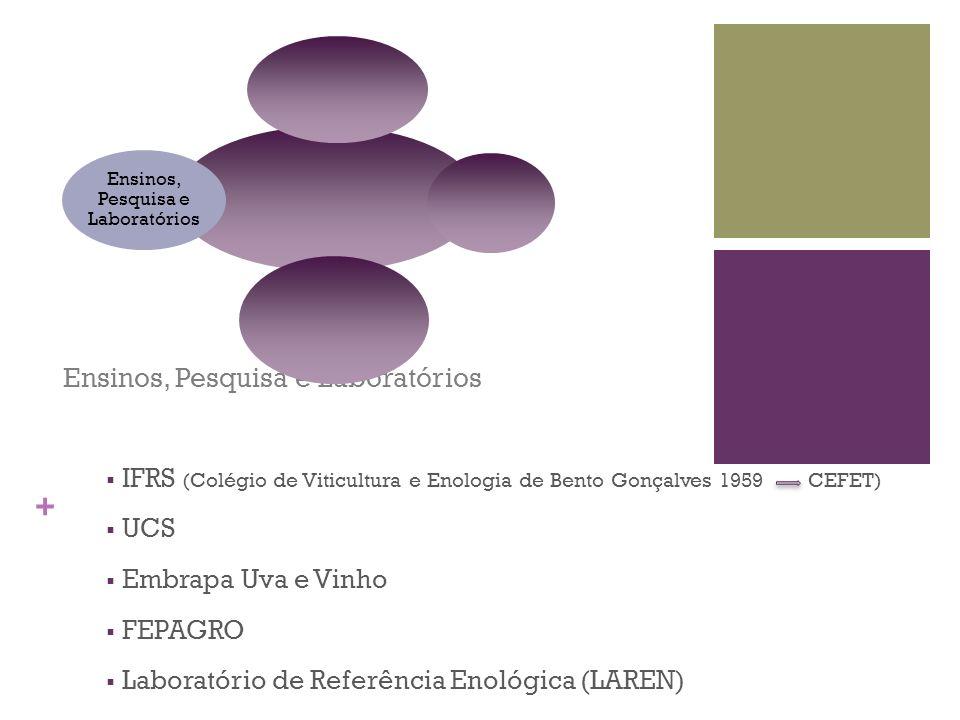 + Ensinos, Pesquisa e Laboratórios IFRS (Colégio de Viticultura e Enologia de Bento Gonçalves 1959 CEFET) UCS Embrapa Uva e Vinho FEPAGRO Laboratório