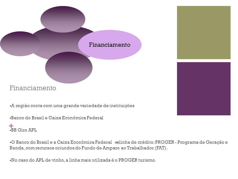 + Financiamento A região conta com uma grande variedade de instituições Banco do Brasil e Caixa Econômica Federal BB Giro APL O Banco do Brasil e a Ca