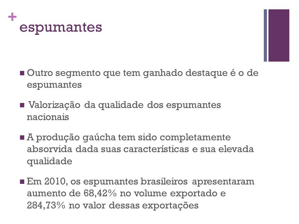 + espumantes Outro segmento que tem ganhado destaque é o de espumantes Valorização da qualidade dos espumantes nacionais A produção gaúcha tem sido co