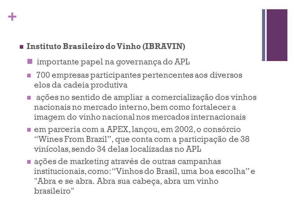 + Instituto Brasileiro do Vinho (IBRAVIN) importante papel na governança do APL 700 empresas participantes pertencentes aos diversos elos da cadeia pr