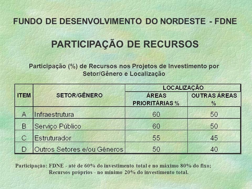 FUNDO DE DESENVOLVIMENTO DO NORDESTE - FDNE PARTICIPAÇÃO DE RECURSOS Participação (%) de Recursos nos Projetos de Investimento por Setor/Gênero e Localização Participação: FDNE - até de 60% do investimento total e no máximo 80% do fixo; Recursos próprios - no mínimo 20% do investimento total.