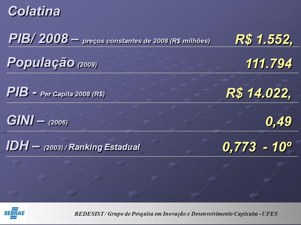 Colatina PIB/ 2008 – preços constantes de 2008 (R$ milhões) R$ 1.552, População (2009) 111.794 PIB - Per Capita 2008 (R$) R$ 14.022, GINI – (2006) 0,49 IDH – (2003) / Ranking Estadual 0,773 - 10º REDESIST / Grupo de Pesquisa em Inovação e Desenvolvimento Capixaba - UFES
