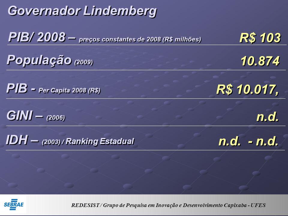 Governador Lindemberg PIB/ 2008 – preços constantes de 2008 (R$ milhões) R$ 103 População (2009) 10.874 PIB - Per Capita 2008 (R$) R$ 10.017, GINI – (2006) n.d.