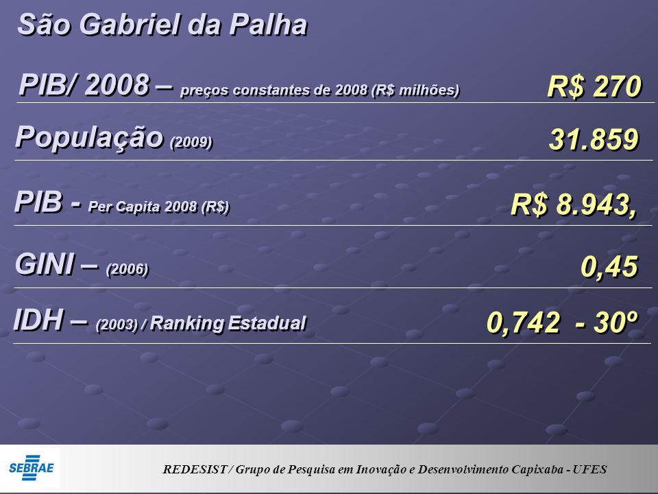 São Gabriel da Palha PIB/ 2008 – preços constantes de 2008 (R$ milhões) R$ 270 População (2009) 31.859 PIB - Per Capita 2008 (R$) R$ 8.943, GINI – (2006) 0,45 IDH – (2003) / Ranking Estadual 0,742 - 30º REDESIST / Grupo de Pesquisa em Inovação e Desenvolvimento Capixaba - UFES