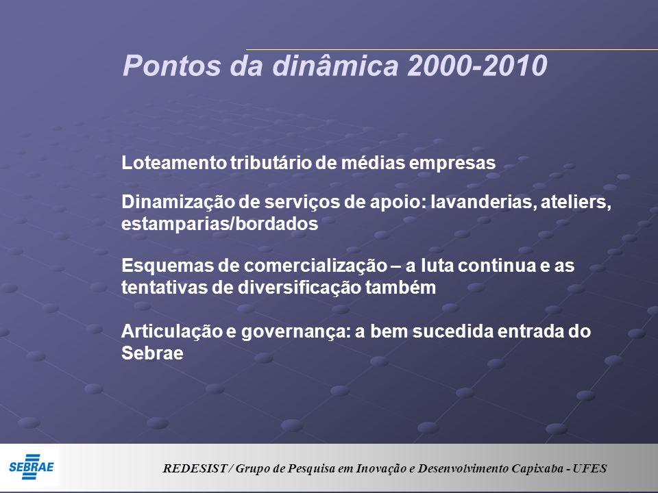 Pontos da dinâmica 2000-2010 Loteamento tributário de médias empresas Dinamização de serviços de apoio: lavanderias, ateliers, estamparias/bordados Es