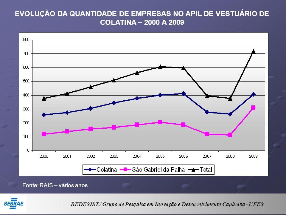 EVOLUÇÃO DA QUANTIDADE DE EMPRESAS NO APIL DE VESTUÁRIO DE COLATINA – 2000 A 2009 Fonte: RAIS – vários anos