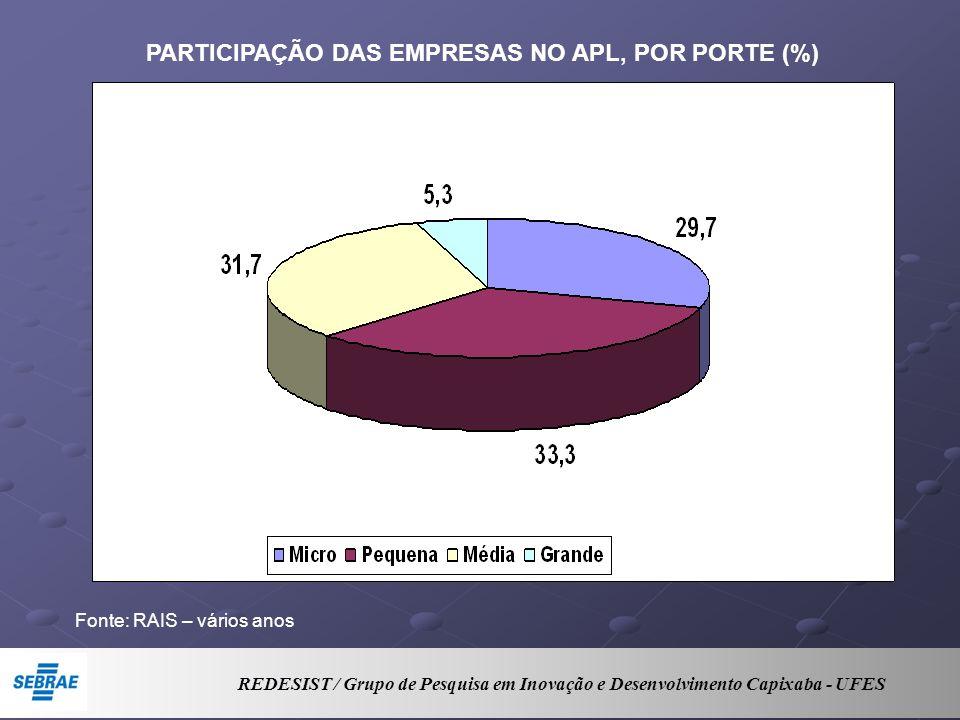 REDESIST / Grupo de Pesquisa em Inovação e Desenvolvimento Capixaba - UFES PARTICIPAÇÃO DAS EMPRESAS NO APL, POR PORTE (%) Fonte: RAIS – vários anos