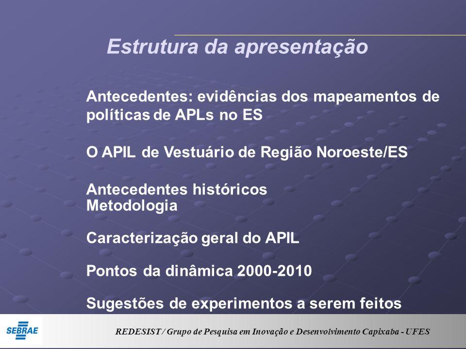 Estrutura da apresentação Antecedentes: evidências dos mapeamentos de políticas de APLs no ES O APIL de Vestuário de Região Noroeste/ES Antecedentes h