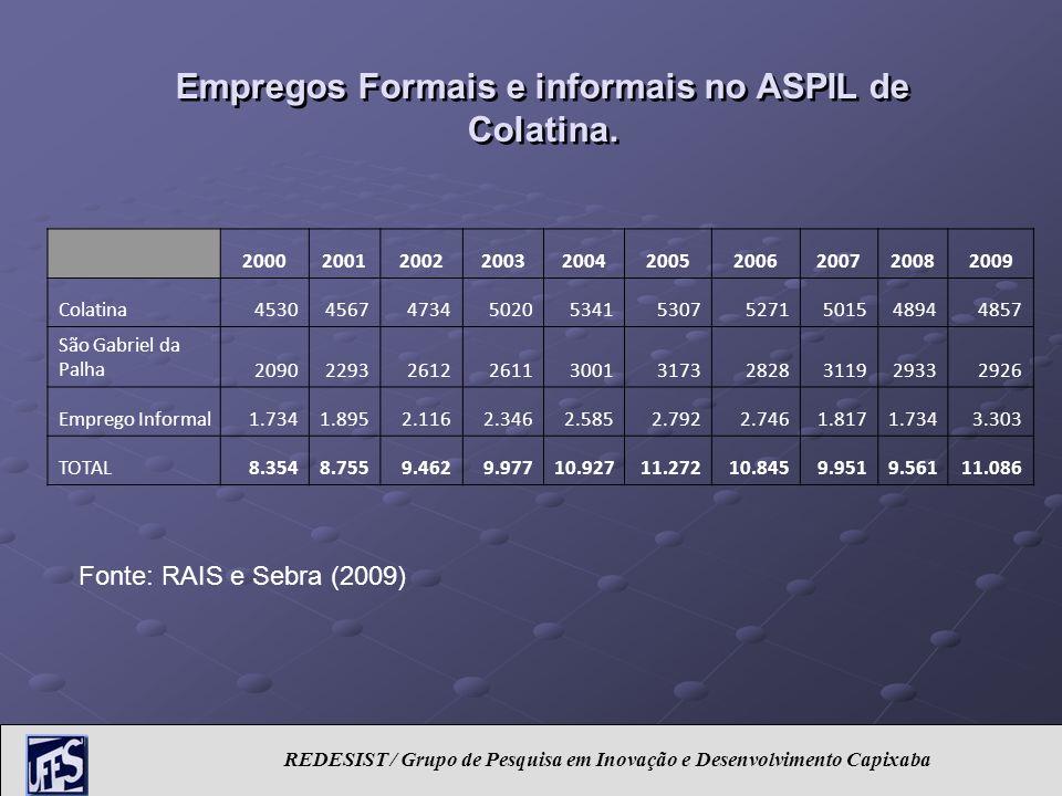 REDESIST / Grupo de Pesquisa em Inovação e Desenvolvimento Capixaba 2000200120022003200420052006200720082009 Colatina453045674734502053415307527150154