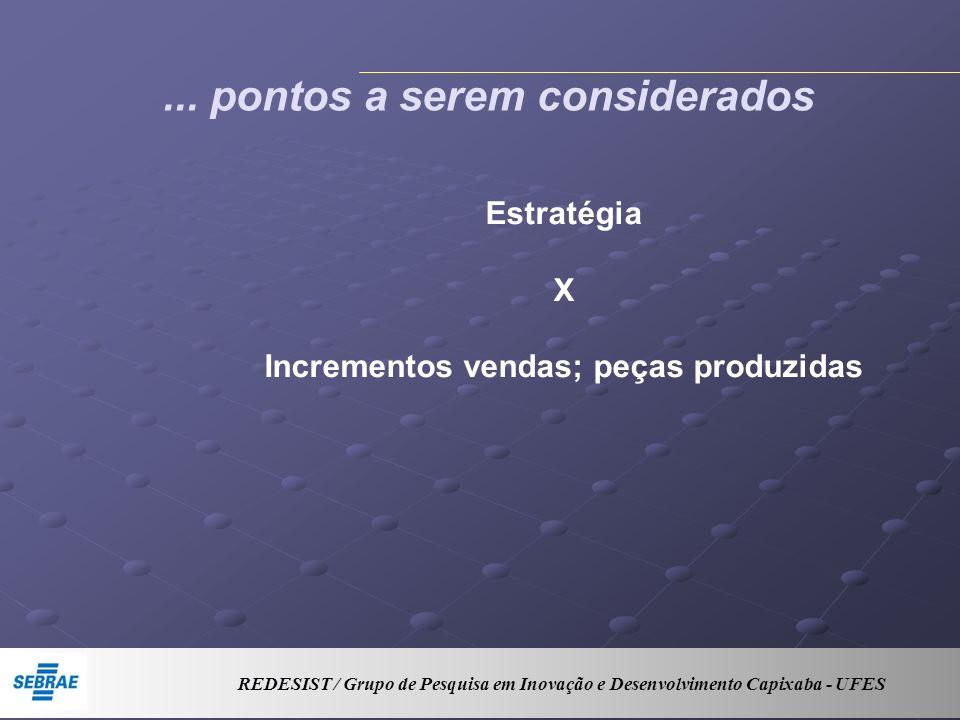 ... pontos a serem considerados Estratégia X Incrementos vendas; peças produzidas REDESIST / Grupo de Pesquisa em Inovação e Desenvolvimento Capixaba