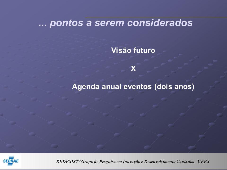 ... pontos a serem considerados Visão futuro X Agenda anual eventos (dois anos) REDESIST / Grupo de Pesquisa em Inovação e Desenvolvimento Capixaba -