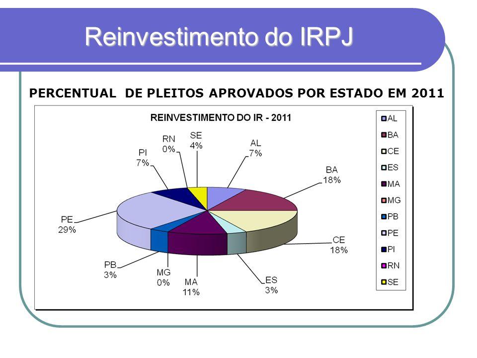 Reinvestimento do IRPJ PERCENTUAL DE PLEITOS APROVADOS POR ESTADO EM 2011