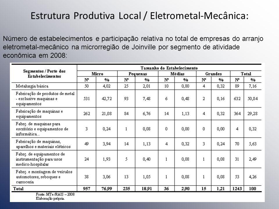 Estrutura Produtiva Local / Eletrometal-Mecânica: Número de estabelecimentos e participação relativa no total de empresas do arranjo eletrometal-mecân