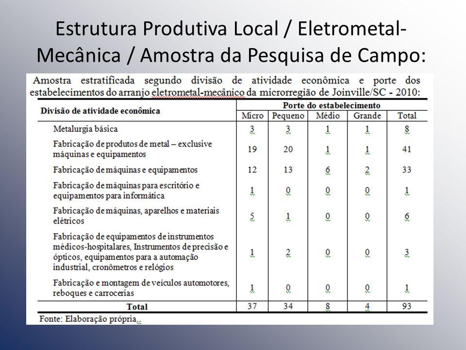 Estrutura Produtiva Local / Eletrometal- Mecânica / Amostra da Pesquisa de Campo: