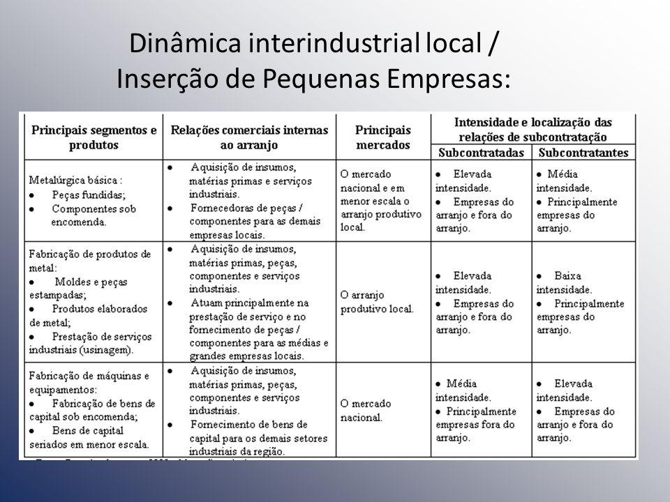 Dinâmica interindustrial local / Inserção de Pequenas Empresas: