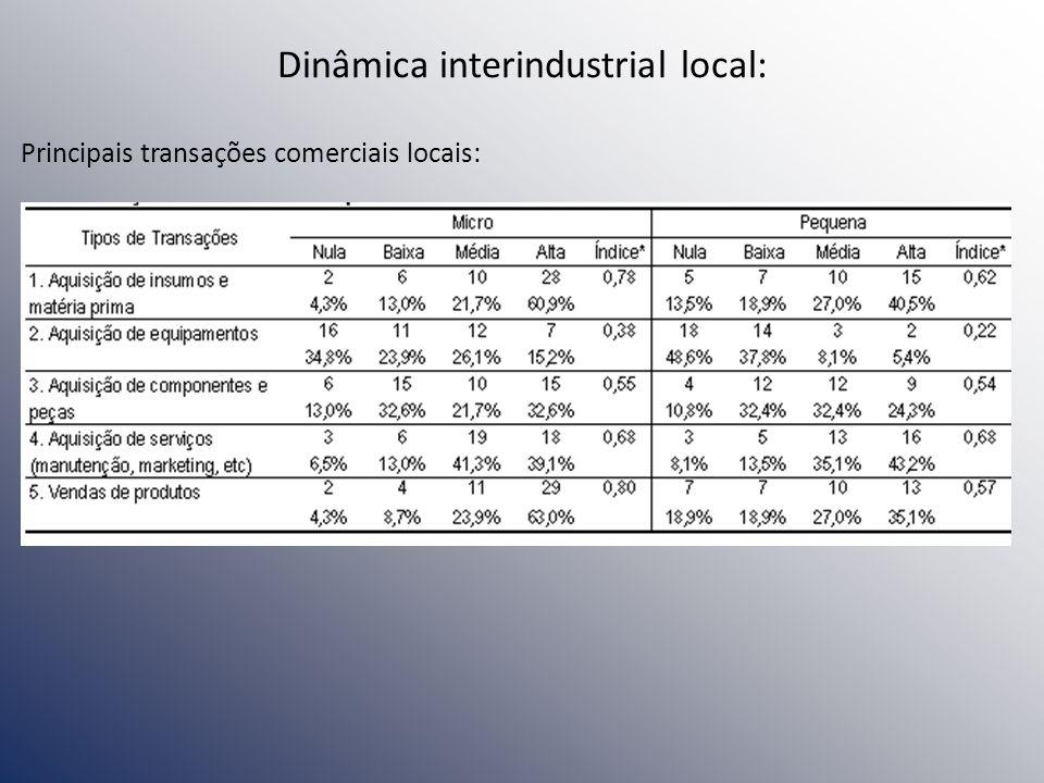 Principais transações comerciais locais: Dinâmica interindustrial local: