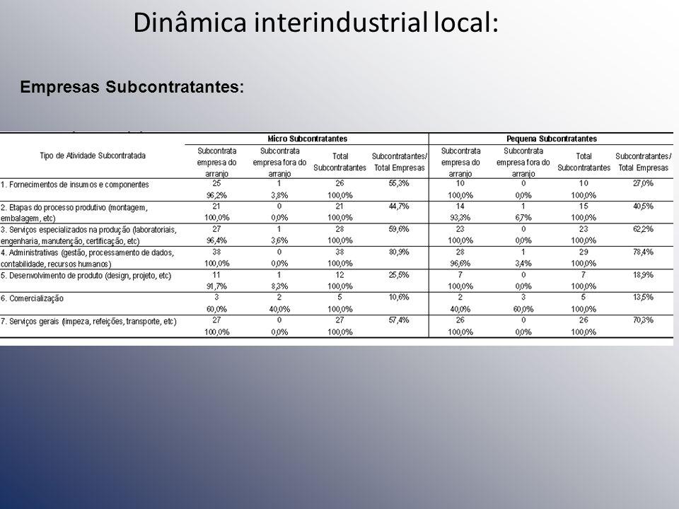 Dinâmica interindustrial local: Empresas Subcontratantes: