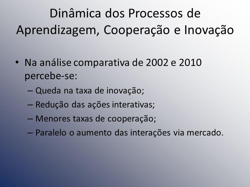 Dinâmica dos Processos de Aprendizagem, Cooperação e Inovação Na análise comparativa de 2002 e 2010 percebe-se: – Queda na taxa de inovação; – Redução