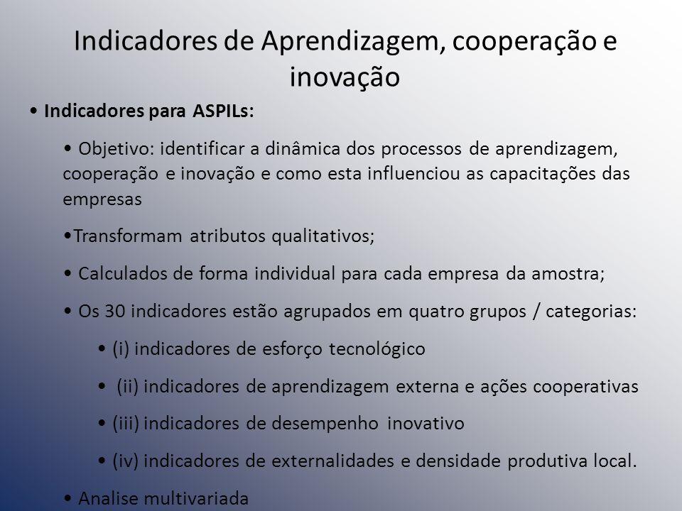 Indicadores de Aprendizagem, cooperação e inovação Indicadores para ASPILs: Objetivo: identificar a dinâmica dos processos de aprendizagem, cooperação