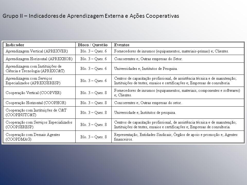 Grupo II – Indicadores de Aprendizagem Externa e Ações Cooperativas