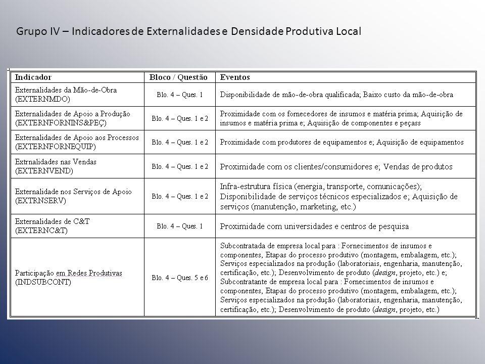 Grupo IV – Indicadores de Externalidades e Densidade Produtiva Local