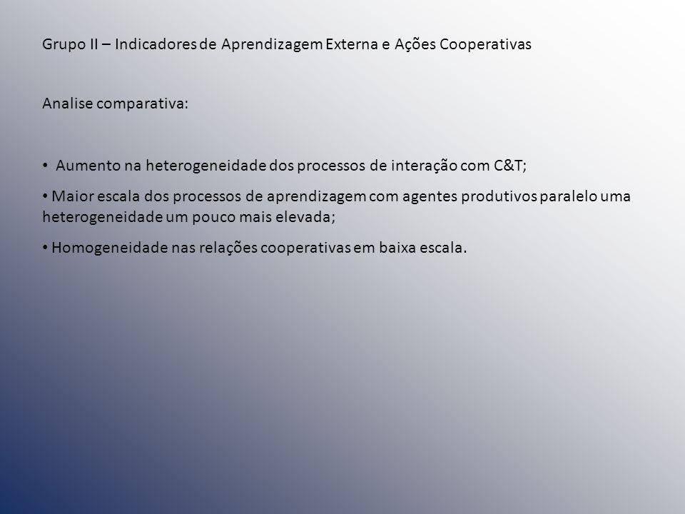 Grupo II – Indicadores de Aprendizagem Externa e Ações Cooperativas Analise comparativa: Aumento na heterogeneidade dos processos de interação com C&T