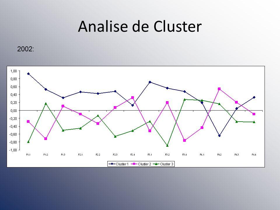Analise de Cluster 2002: