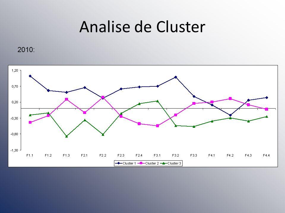 Analise de Cluster 2010: