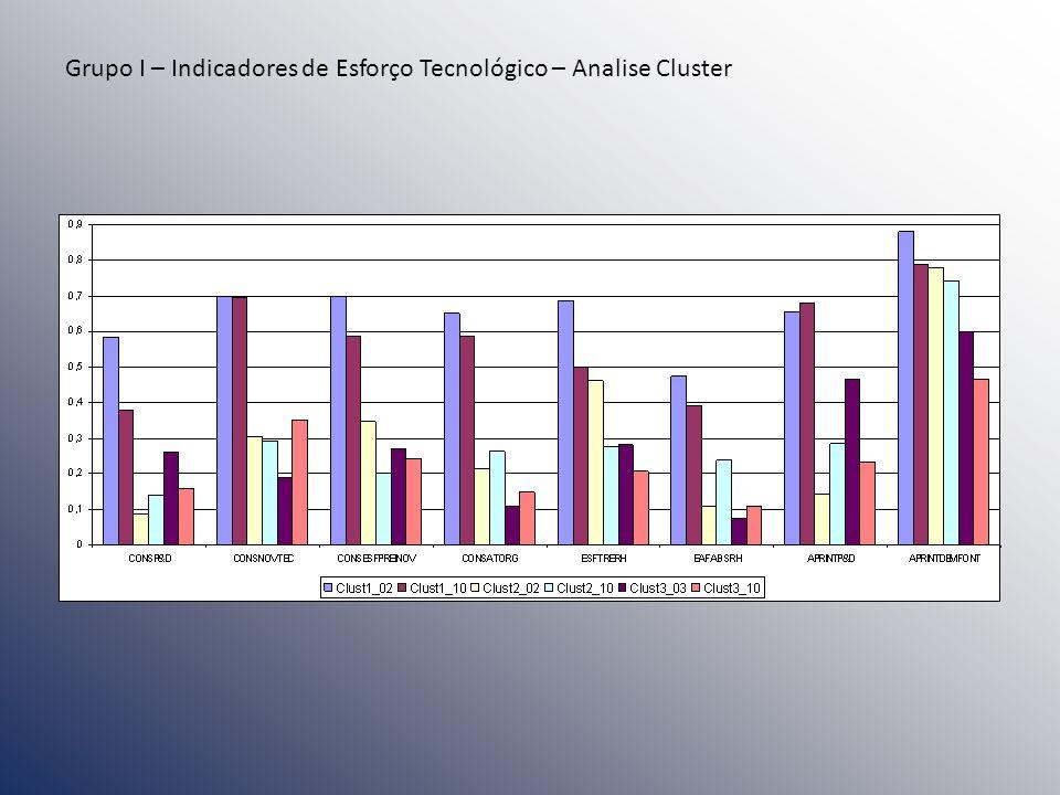 Grupo I – Indicadores de Esforço Tecnológico – Analise Cluster