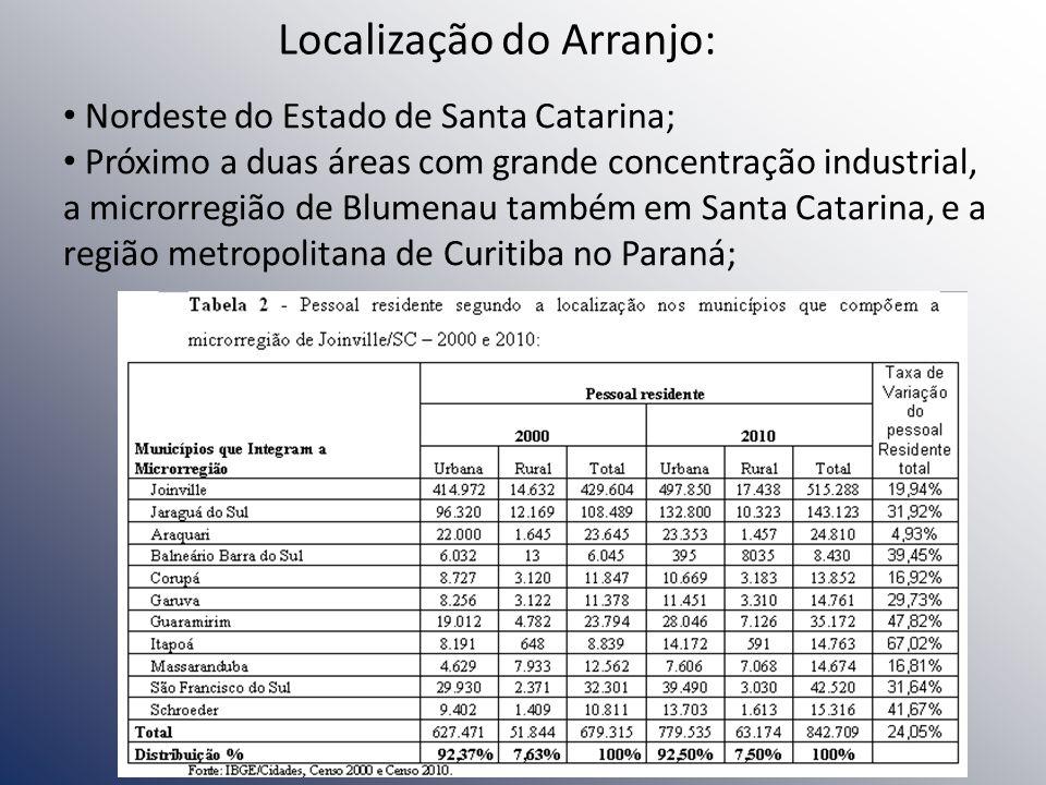 Localização do Arranjo: Nordeste do Estado de Santa Catarina; Próximo a duas áreas com grande concentração industrial, a microrregião de Blumenau tamb