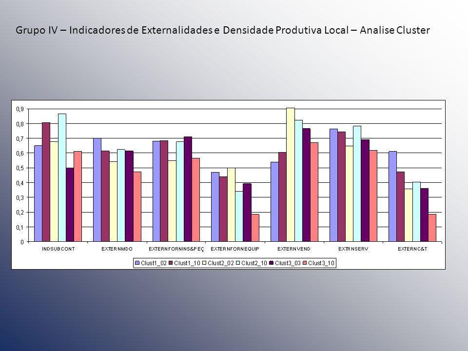 Grupo IV – Indicadores de Externalidades e Densidade Produtiva Local – Analise Cluster