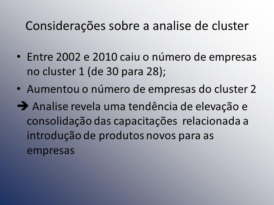 Considerações sobre a analise de cluster Entre 2002 e 2010 caiu o número de empresas no cluster 1 (de 30 para 28); Aumentou o número de empresas do cl