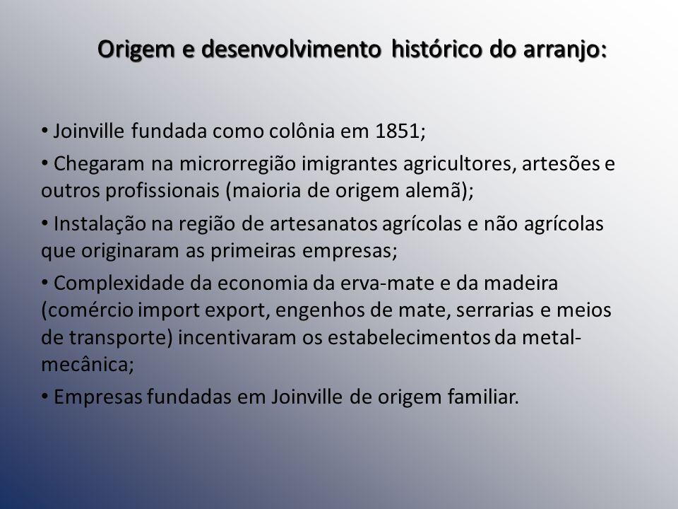 Origem e desenvolvimento histórico do arranjo: Joinville fundada como colônia em 1851; Chegaram na microrregião imigrantes agricultores, artesões e ou