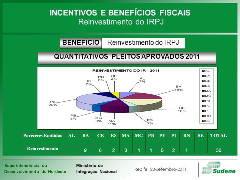 Superintendência do Desenvolvimento do Nordeste Recife, 28-setembro-2011 Ministério da Integração Nacional INCENTIVOS E BENEFÍCIOS FISCAIS Reinvestime