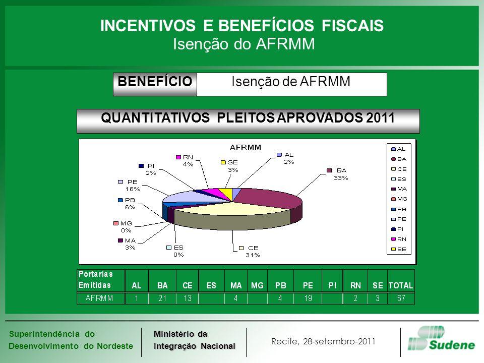 Superintendência do Desenvolvimento do Nordeste Recife, 28-setembro-2011 Ministério da Integração Nacional INCENTIVOS E BENEFÍCIOS FISCAIS Isenção do
