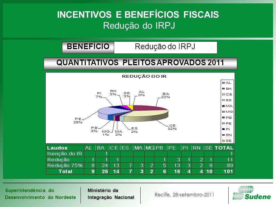 Superintendência do Desenvolvimento do Nordeste Recife, 28-setembro-2011 Ministério da Integração Nacional INCENTIVOS E BENEFÍCIOS FISCAIS Reinvestimento de 30% do IRPJ até o ano de 2013BENEFÍCIOModernização ou complementação de equipamentoPROJETOS Pré-Condições Gerais 1.Tributação com base no lucro real; 2.Operando na área de atuação da SUDENE; 3.Prioritário para o Desenvolvimento Regional (Decreto 4.213 26/04/2002) Total do Reinvestimento.....R$ 45.000 Complementação Legal......R$ 15.000 (50%) Opção de Reinvestimento..R$ 30.000 (30%) Imposto a ser recolhido......R$ 70.000 Imposto Devido..................R$ 100.000 Opção por Reinvestimento - exemplo Reinvestimento do IRPJ