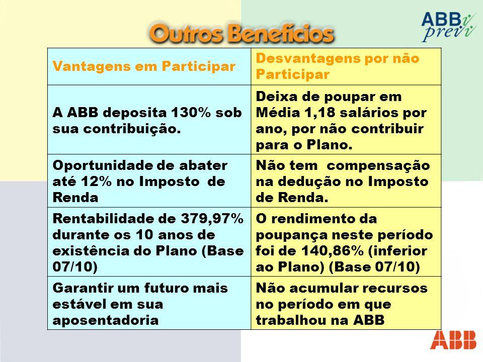 Vantagens em Participar Desvantagens por não Participar A ABB deposita 130% sob sua contribuição.