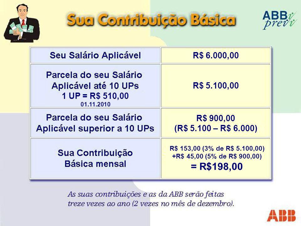 R$ 6.000,00 1 UP = R$ 510,00 01.11.2010 R$ 5.100,00 R$ 900,00 (R$ 5.100 – R$ 6.000) R$ 153,00 (3% de R$ 5.100,00) +R$ 45,00 (5% de R$ 900,00) = R$198,00