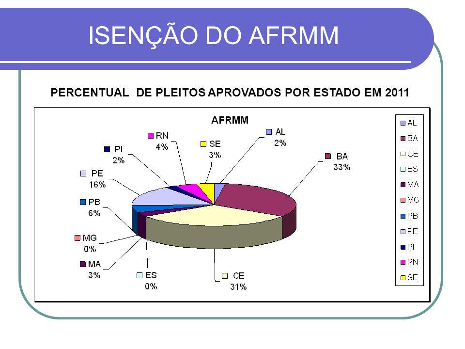 ISENÇÃO DO AFRMM QUANTITATIVOS DE PLEITOS APROVADOS POR ESTADO EM 2011
