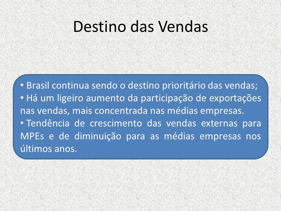 Destino das Vendas Brasil continua sendo o destino prioritário das vendas; Há um ligeiro aumento da participação de exportações nas vendas, mais conce