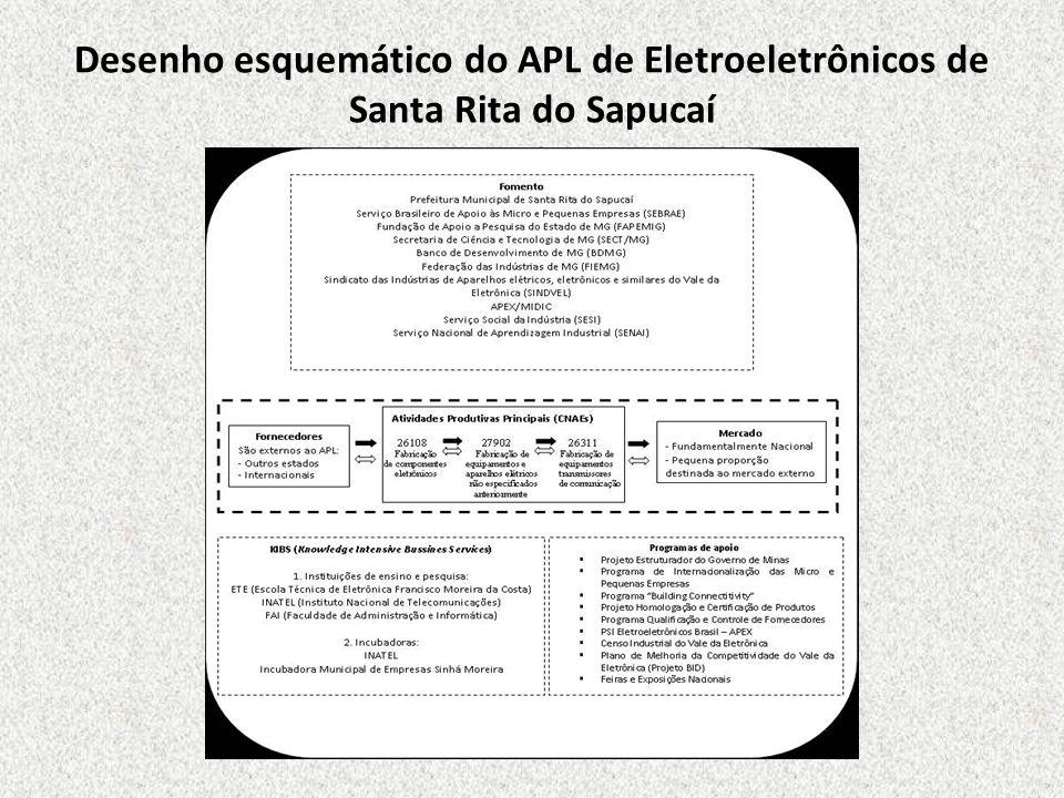 Desenho esquemático do APL de Eletroeletrônicos de Santa Rita do Sapucaí