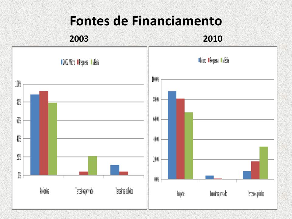 Fontes de Financiamento 20032010