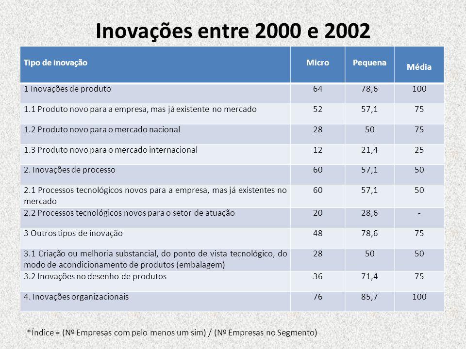 Inovações entre 2000 e 2002 Tipo de inovaçãoMicroPequena Média 1 Inovações de produto6478,6100 1.1 Produto novo para a empresa, mas já existente no me