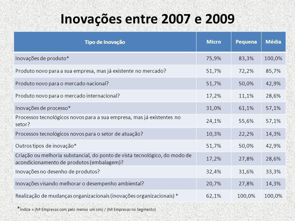 Inovações entre 2007 e 2009 Tipo de Inovação MicroPequenaMédia Inovações de produto*75,9%83,3%100,0% Produto novo para a sua empresa, mas já existente