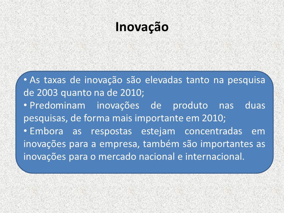 Inovação As taxas de inovação são elevadas tanto na pesquisa de 2003 quanto na de 2010; Predominam inovações de produto nas duas pesquisas, de forma m