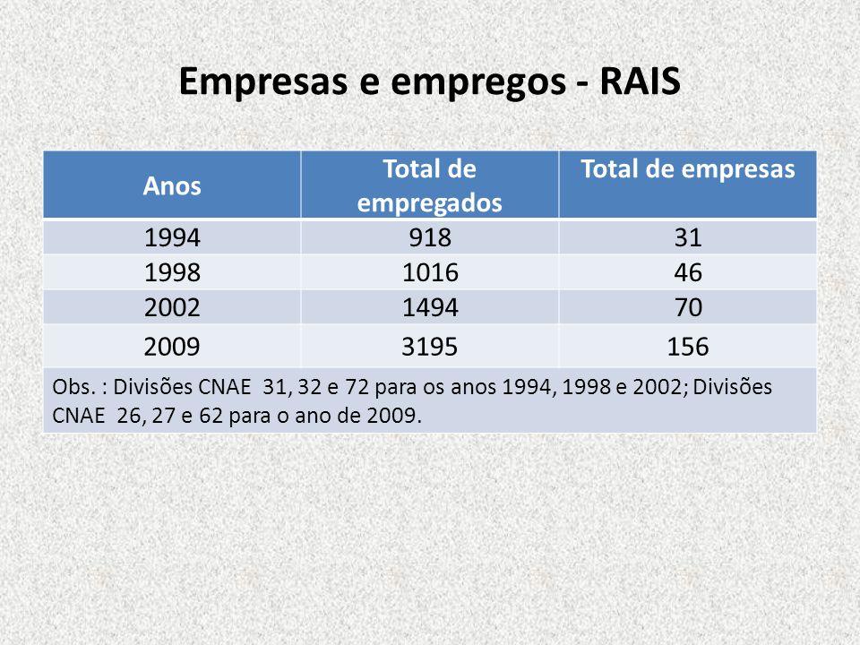 Empresas e empregos - RAIS Anos Total de empregados Total de empresas 199491831 1998101646 2002149470 20093195156 Obs. : Divisões CNAE 31, 32 e 72 par