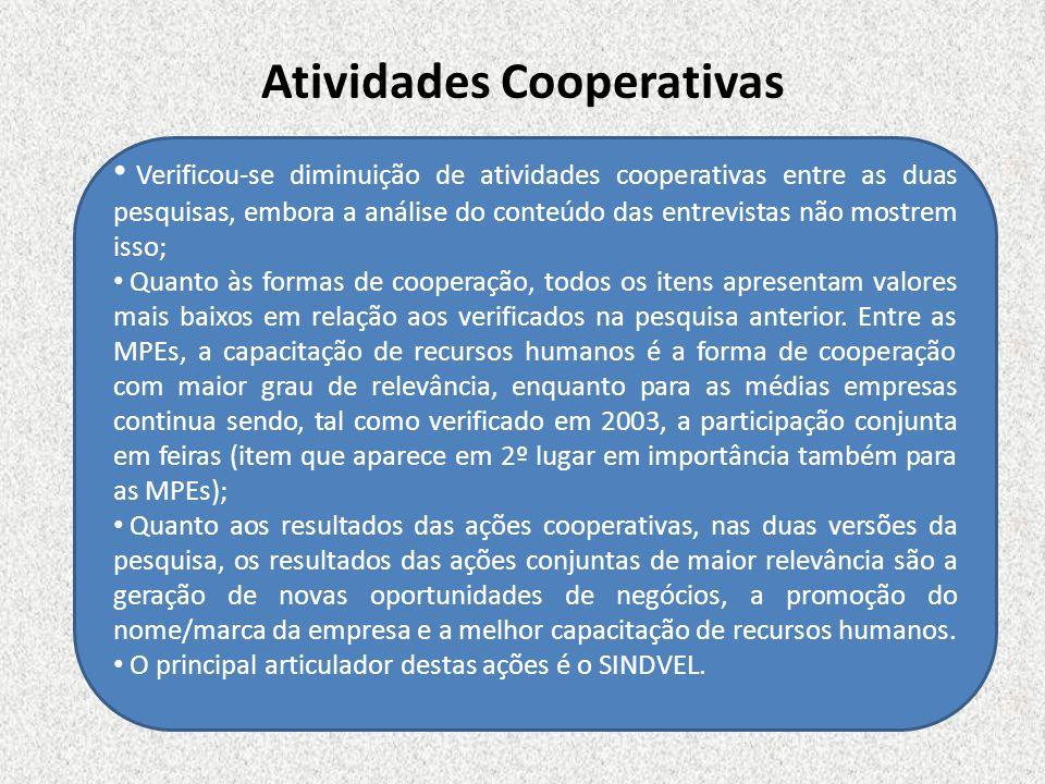 Atividades Cooperativas Verificou-se diminuição de atividades cooperativas entre as duas pesquisas, embora a análise do conteúdo das entrevistas não m
