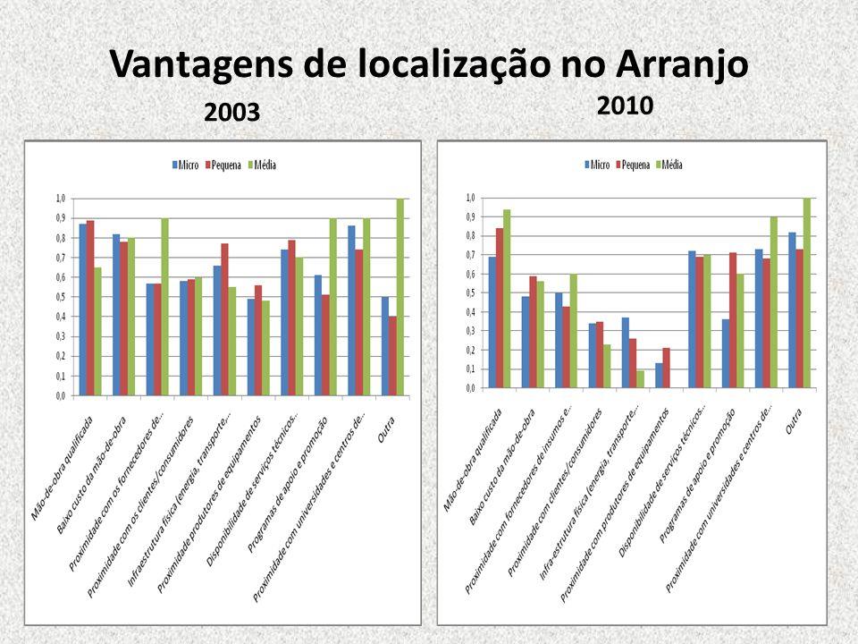Vantagens de localização no Arranjo 2003 2010