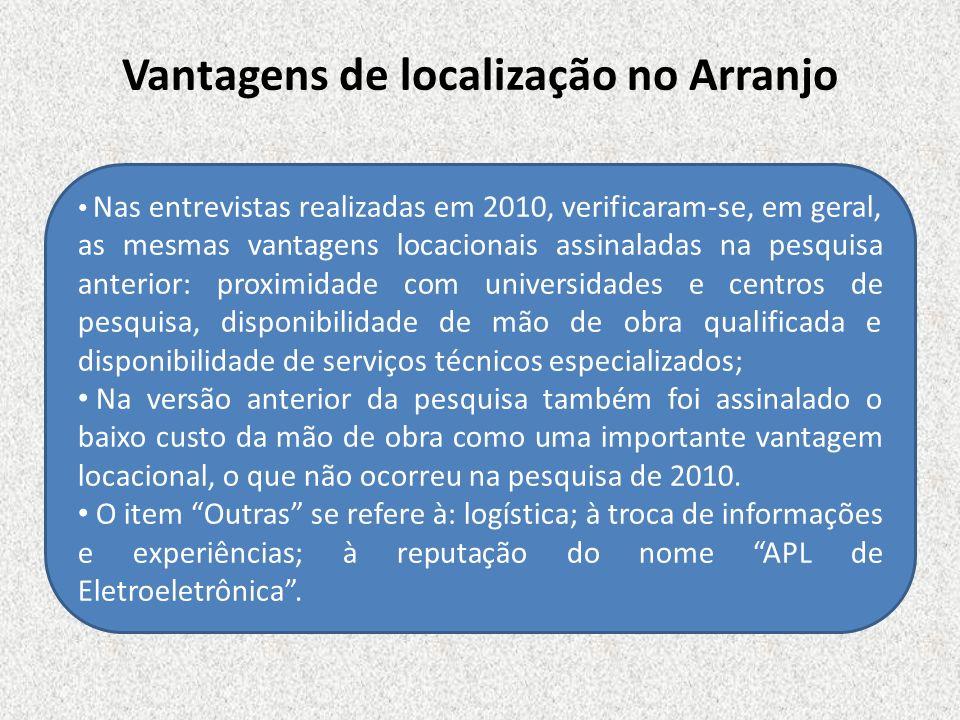 Vantagens de localização no Arranjo Nas entrevistas realizadas em 2010, verificaram-se, em geral, as mesmas vantagens locacionais assinaladas na pesqu